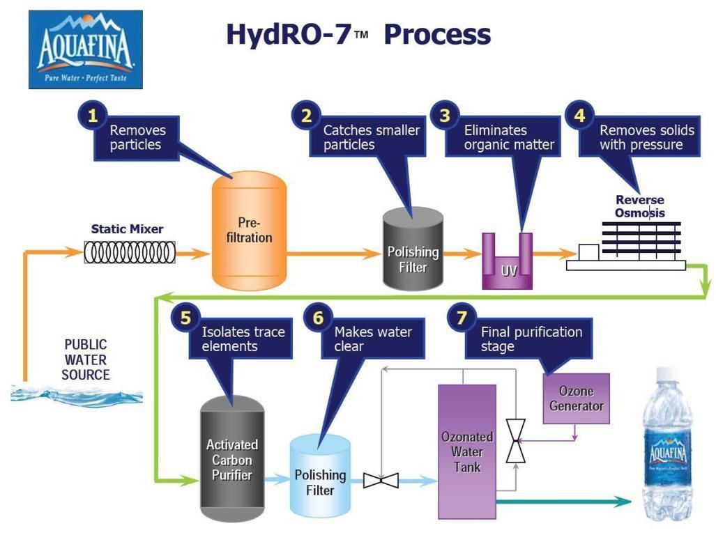 Công nghệ lọc Aquafina