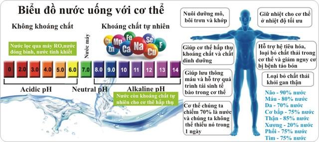 Nước ion kiềm có kiềm tính cao